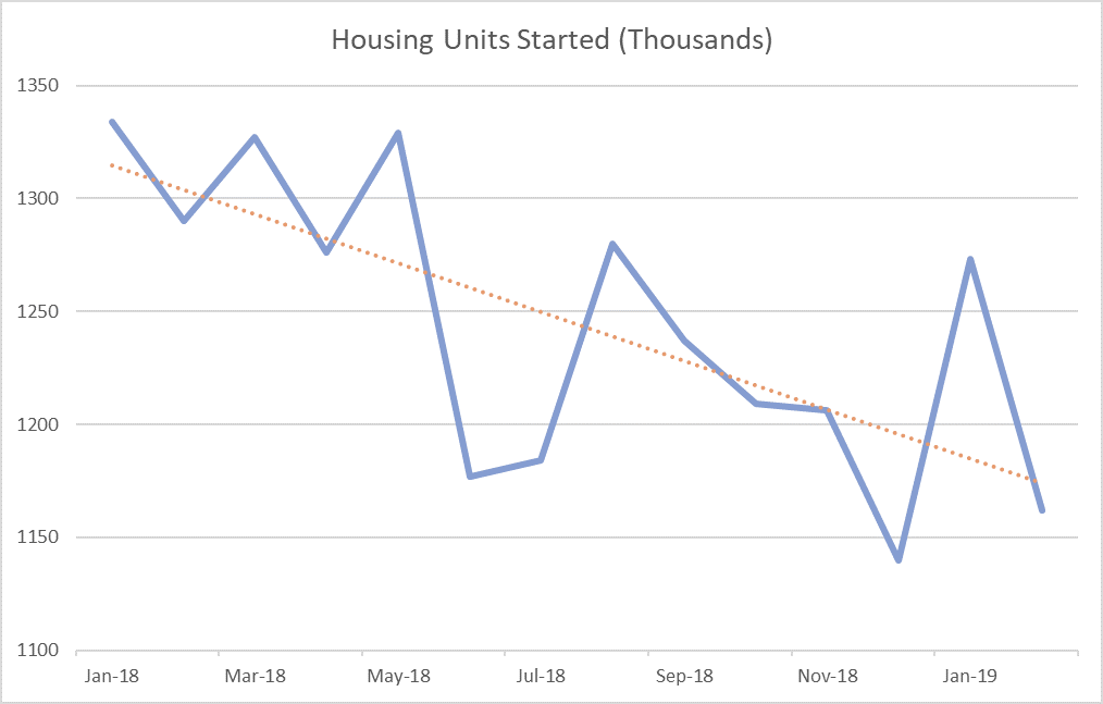 US Housing Starts Skyrocket in January, Lose Ground in February