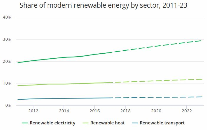 IEA Report: Bioenergy will Lead Renewable Energy Growth Over Next 5 Years