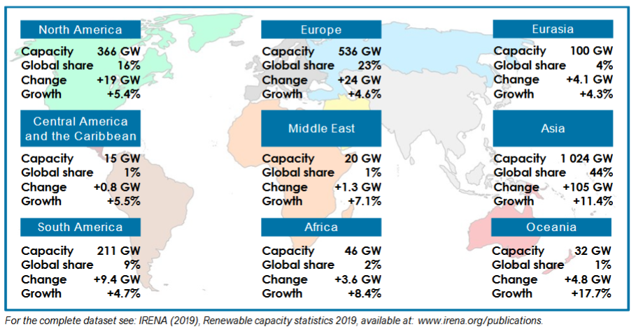 Renewable Energy Grows to a Third of Global Power Capacity in 2018