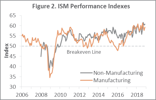 US Forest Industry Performance: November 2018
