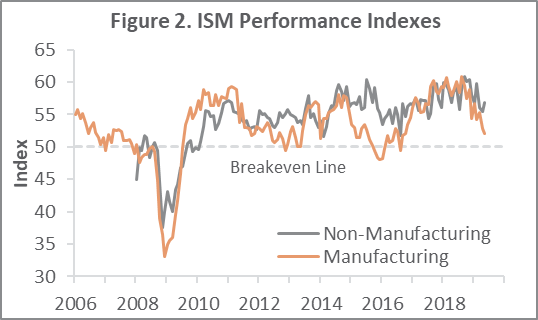 US Forest Industry Performance: May 2019