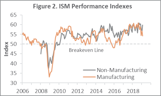 US Forest Industry Performance: February 2019