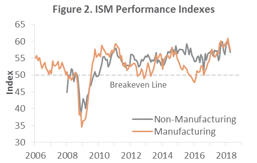 US Forest Industry Performance: April 2018