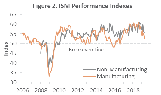 US Forest Industry Performance: April 2019