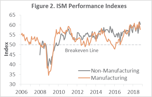US Forest Industry Performance: October 2018
