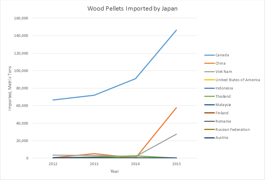 New Opportunities for Biomass Growth: Japan and South Korea