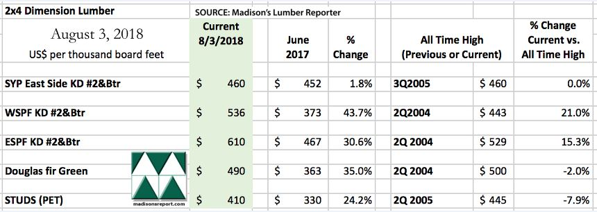 North American Softwood Lumber Prices Continue to Drop