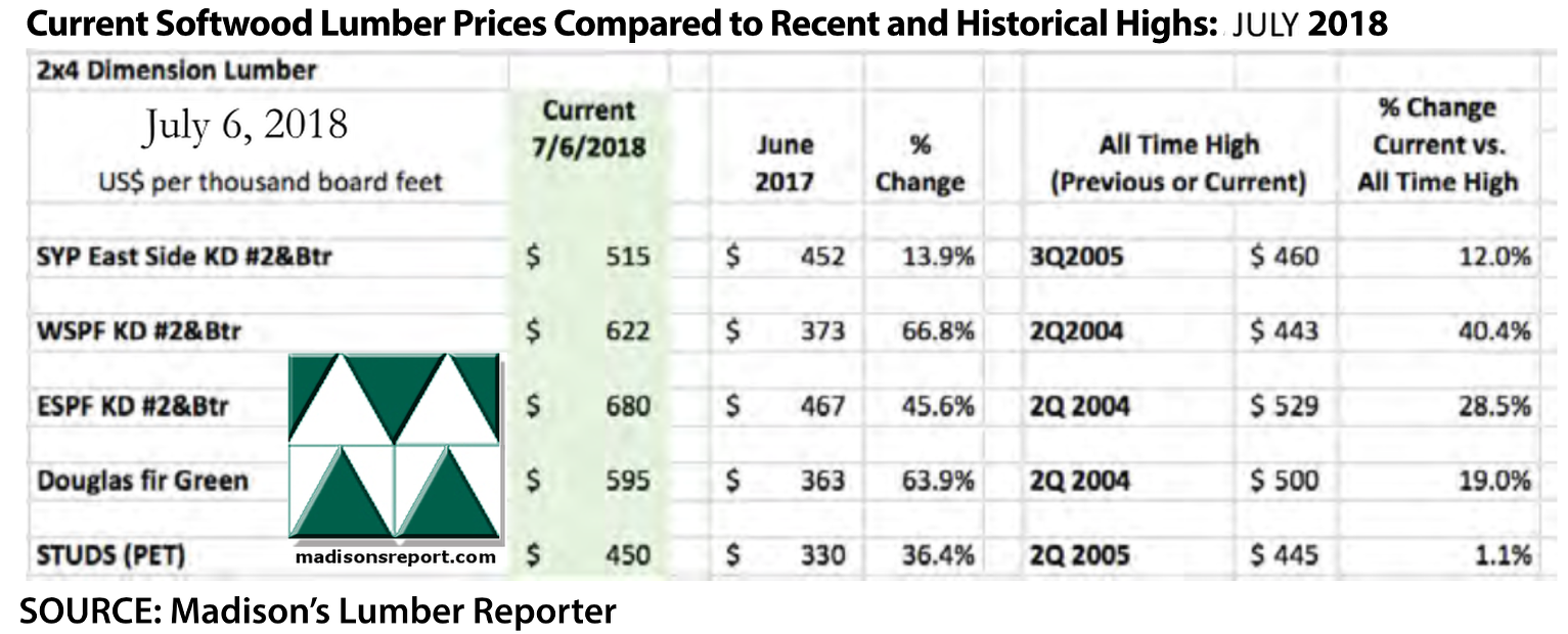 North America Lumber and Panel Prices Settle Back to Normal Territory