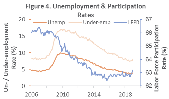 Labor Market Metrics: 2019 off to a Strong Start