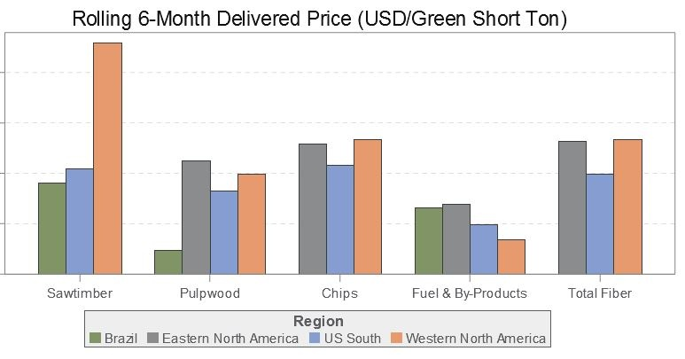 Can the Lake States Capitalize on Surge in NA Forest Industry Investment?
