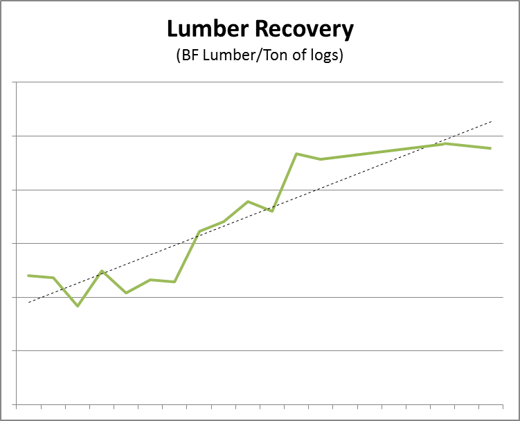 Improved Lumber Recovery at New Southern Yellow Pine Sawmills