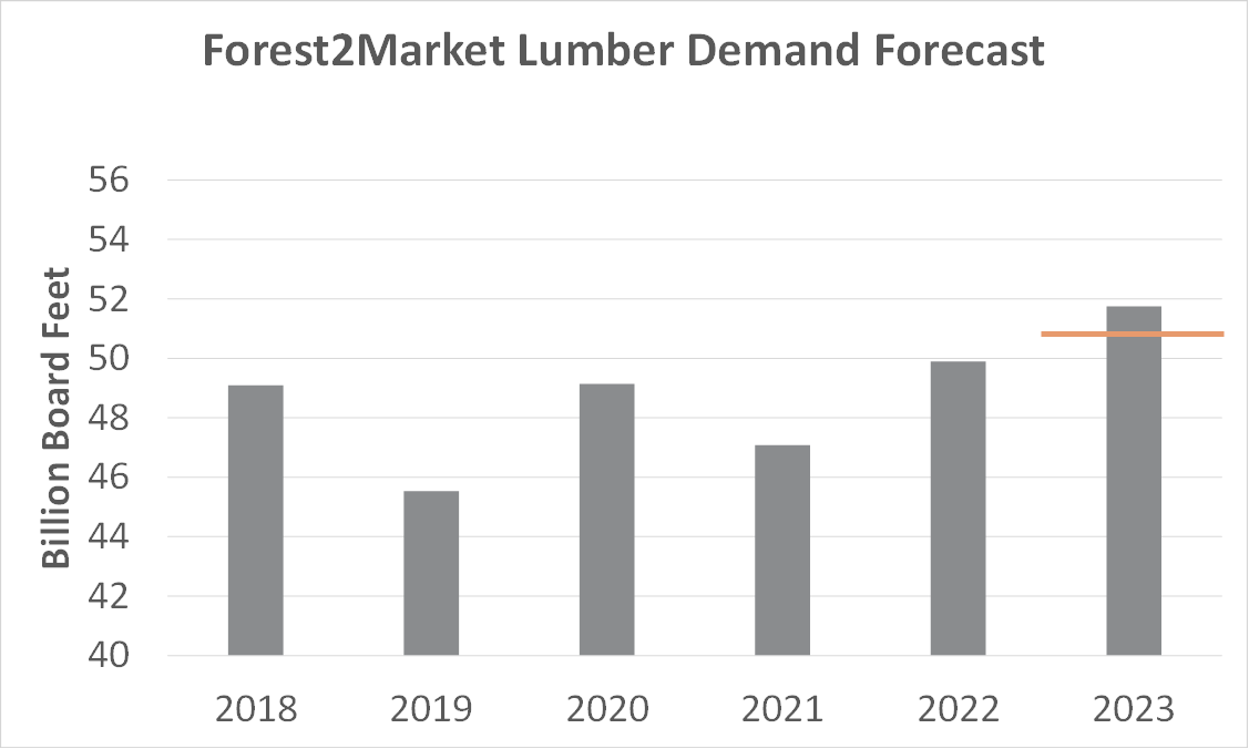 Lumber Demand: What to Expect Over the Next Five Years