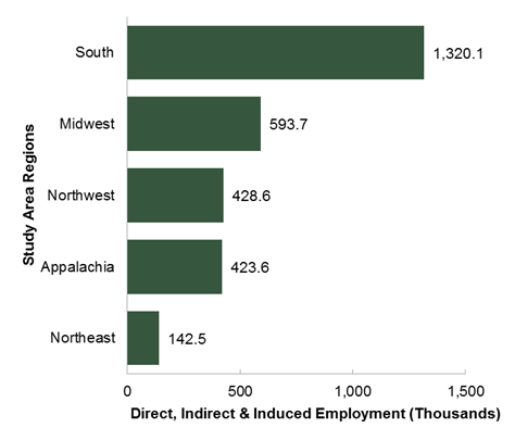 New Report Details the Economic Impact of US Forest Products Industry