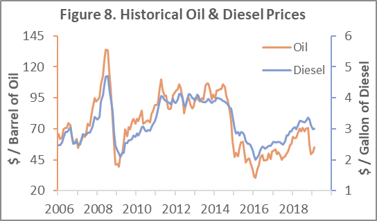 Oil Prices & Exchange Rates: Global Snapshot for 1Q2019