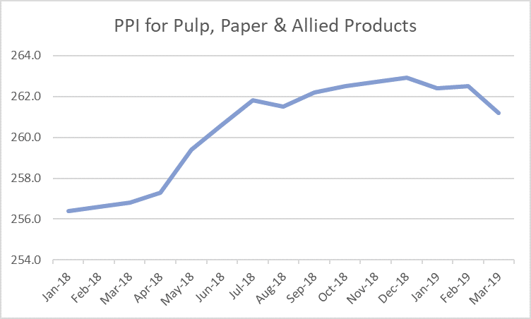 Supply Chain Price Differences Affecting the North America Pulp and Paper Industry