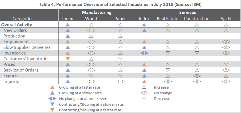 US Forest Industry Performance: July 2018