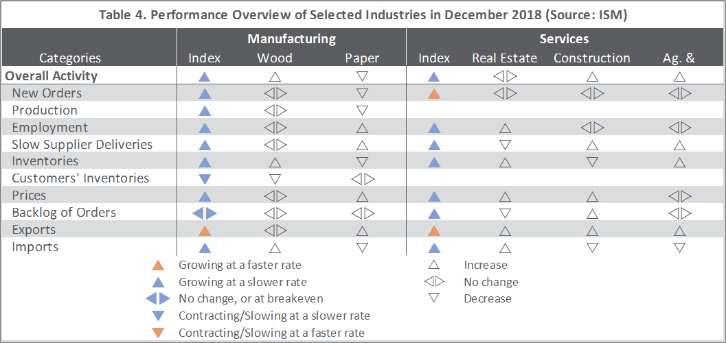 US Forest Industry Performance: December 2018