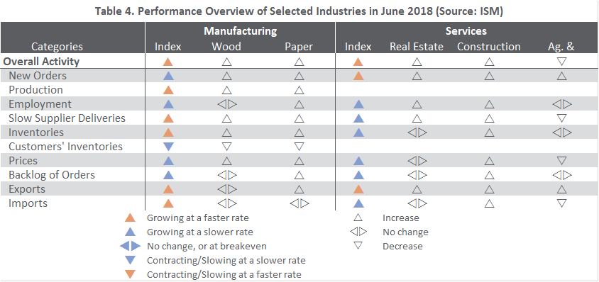US Forest Industry Performance: June 2018