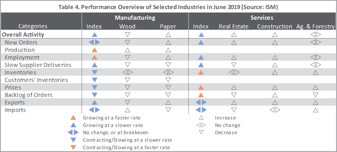 US Forest Industry Performance: June 2019