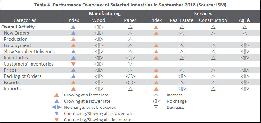 US Forest Industry Performance: September 2018