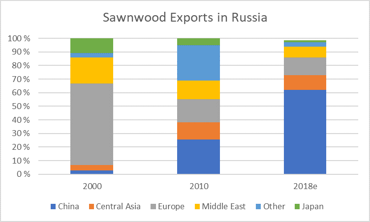 Russian Sawmilling Sector: Factors Influencing Investment and Business Outlook
