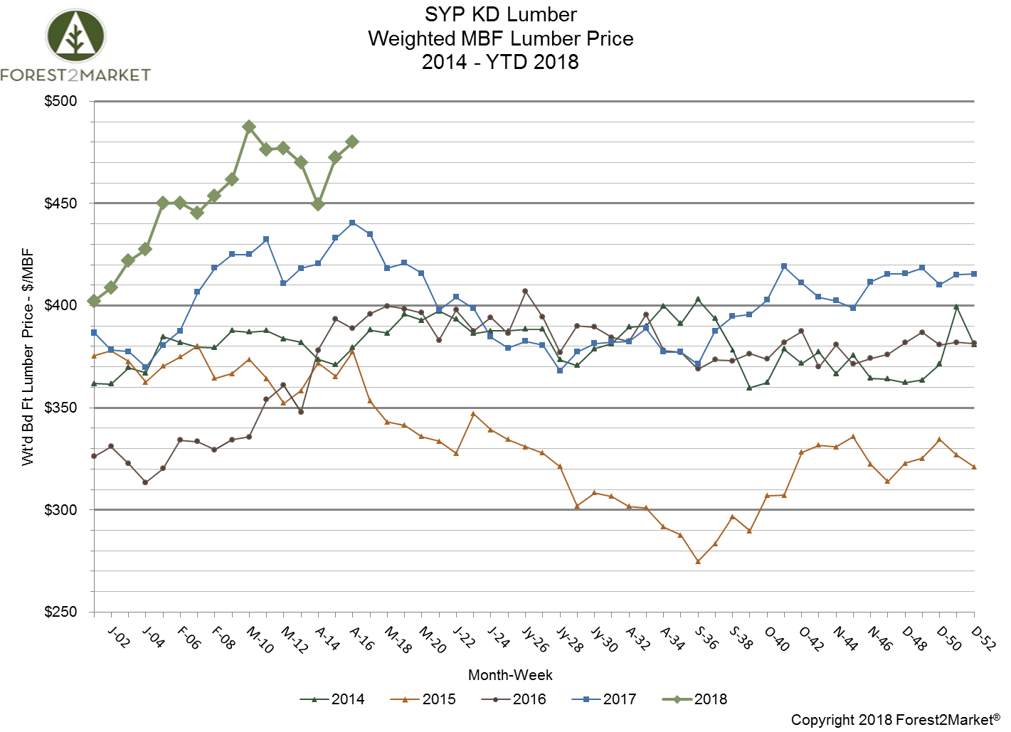 Southern Yellow Pine Lumber Prices More Volatile in April