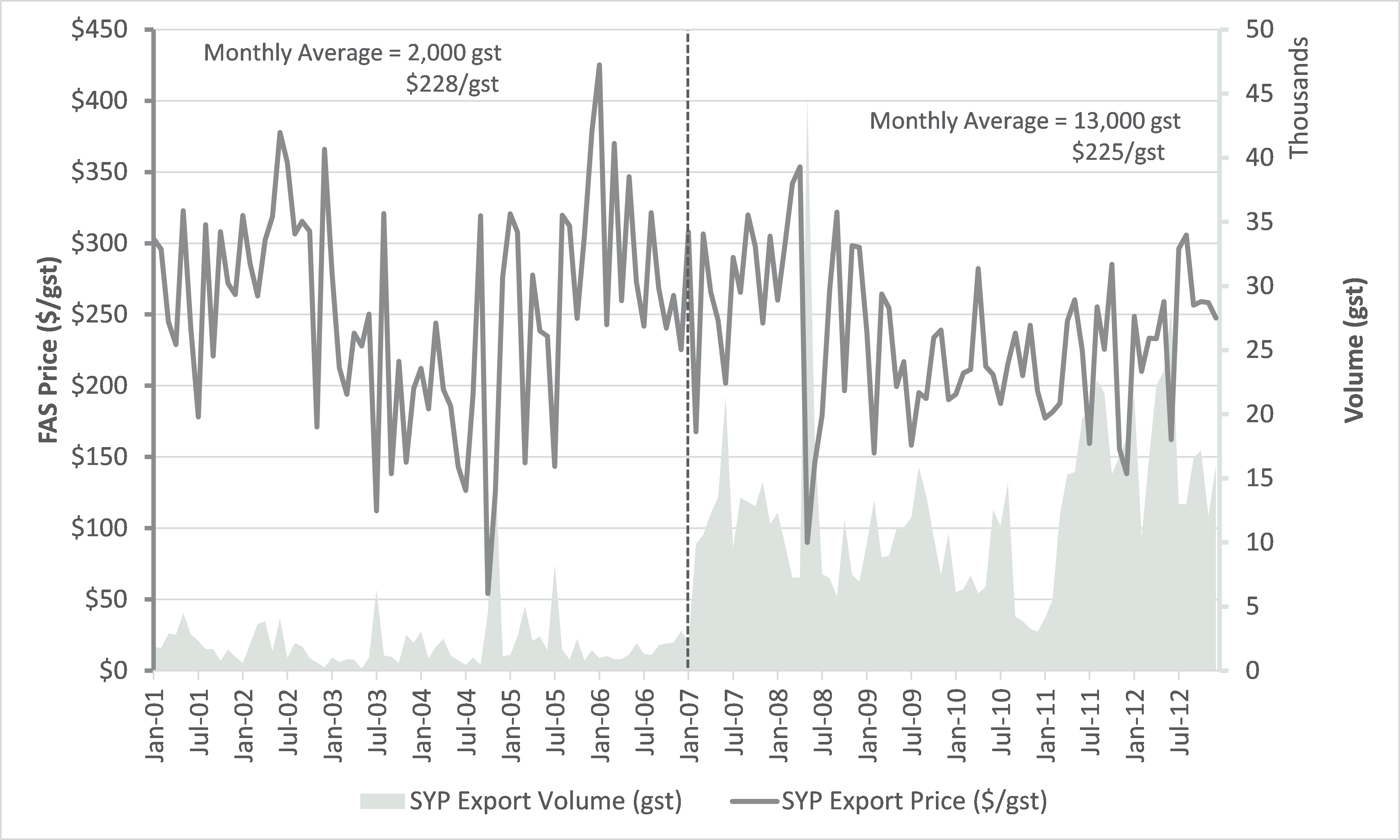 Southern Yellow Pine Log Exports: An Historical Analysis