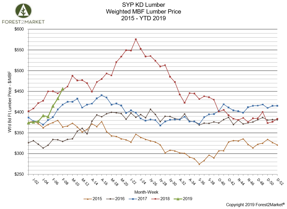 Southern Yellow Pine Lumber Prices Skyrocket; Will History Repeat?