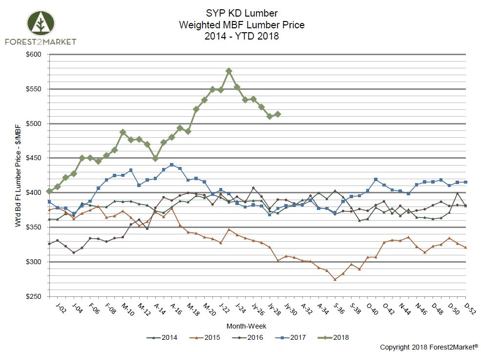 Southern Yellow Pine Lumber Prices Retreat and Settle in July