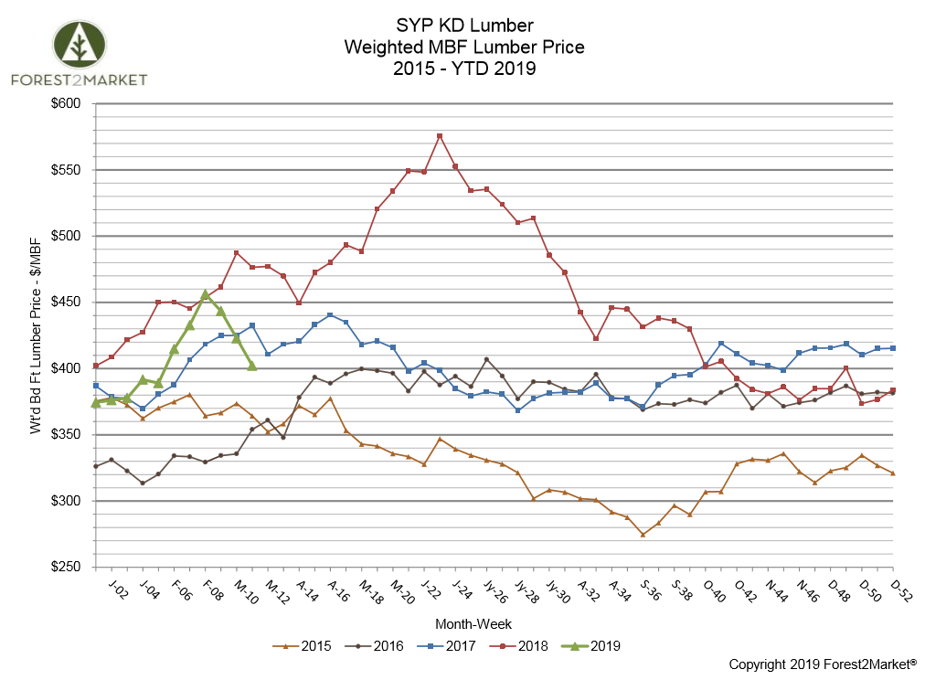 SYP Lumber Prices Plummet, Then Rebound in March
