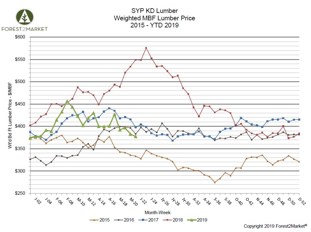 Southern Yellow Pine Lumber Prices Plunge in May