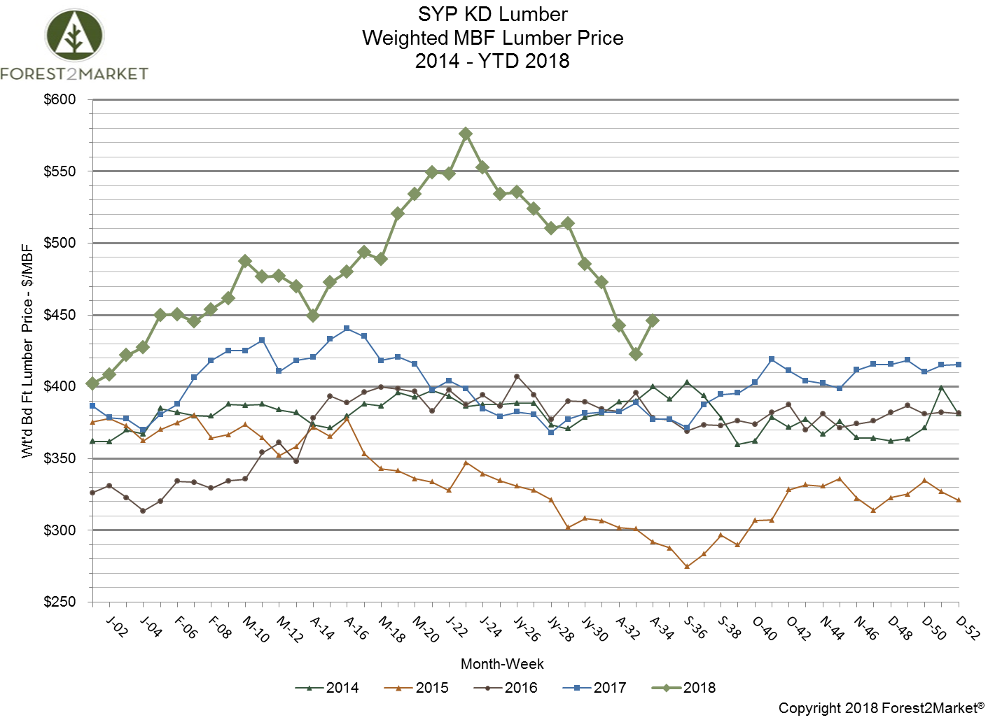 Southern Yellow Pine Lumber Prices Rebound in July