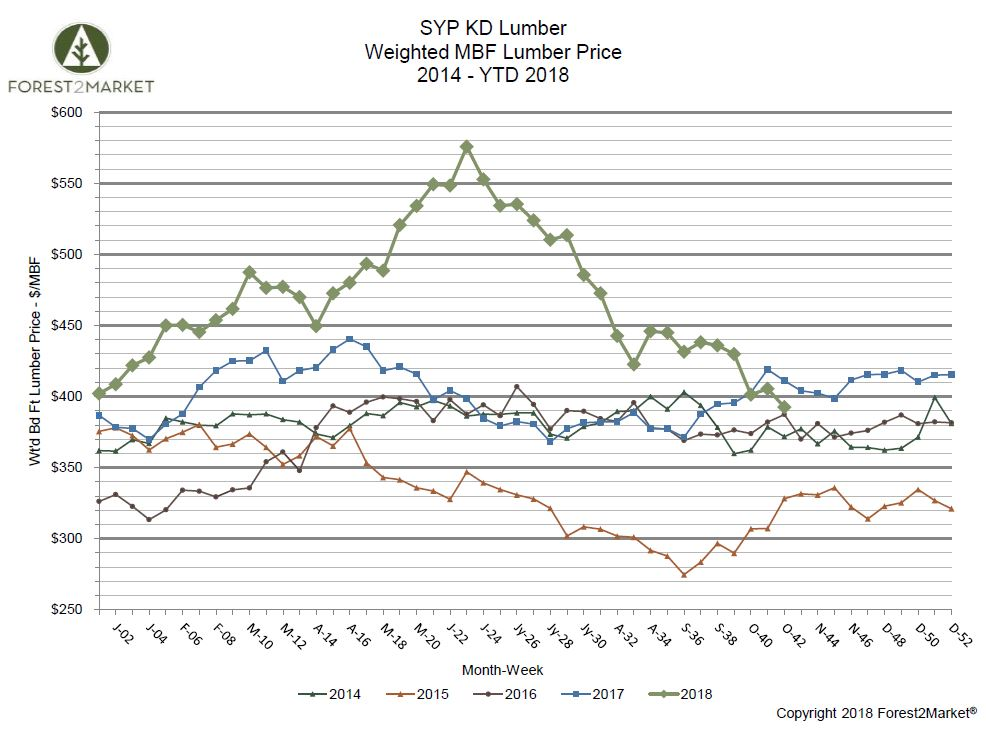 Southern Yellow Pine Lumber Prices Plummet in October