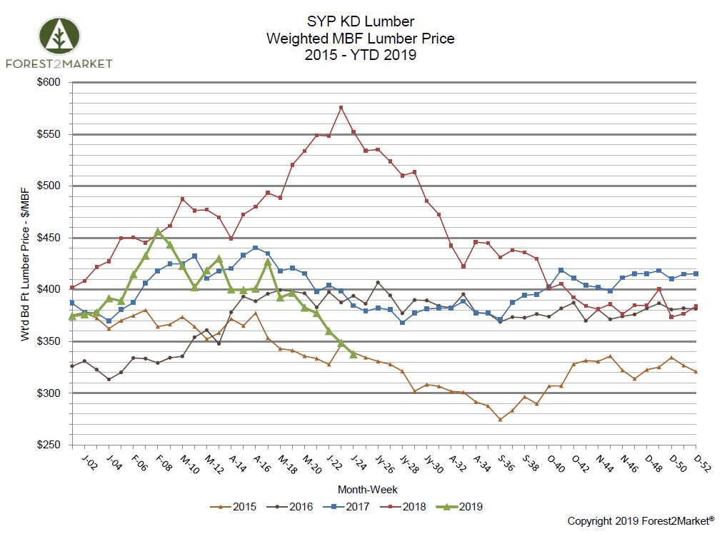Southern Yellow Pine Lumber Prices Sink to 3-Year Low