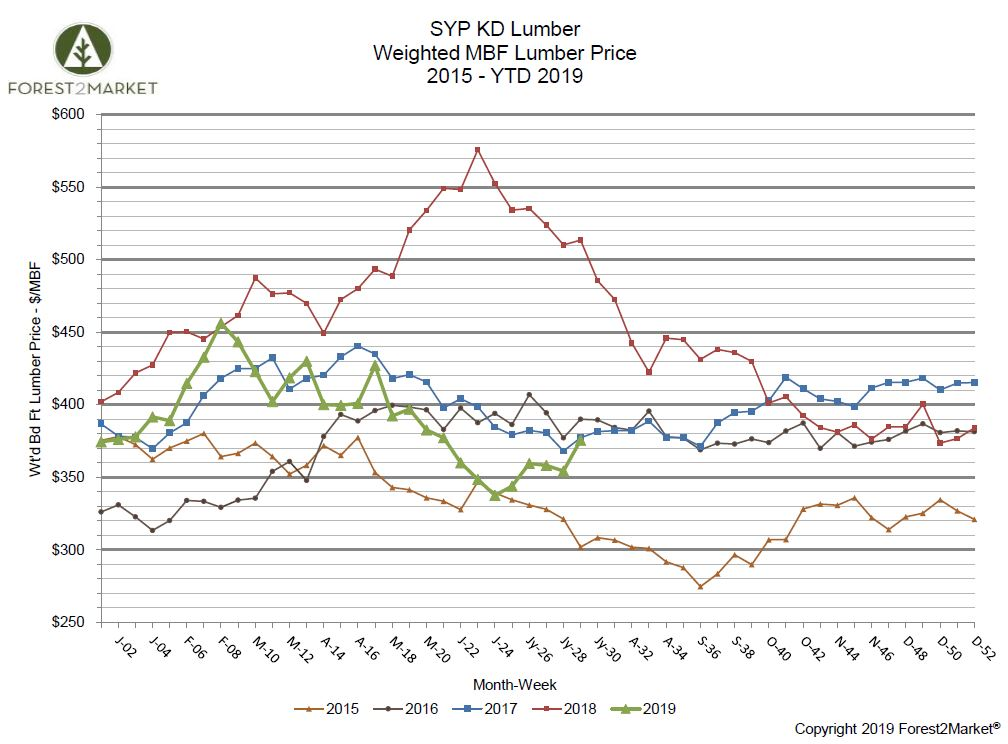 Southern Yellow Pine Lumber Prices Show Signs of Life in July