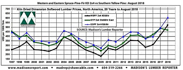 North American Softwood Lumber Prices Compared to Historical Highs