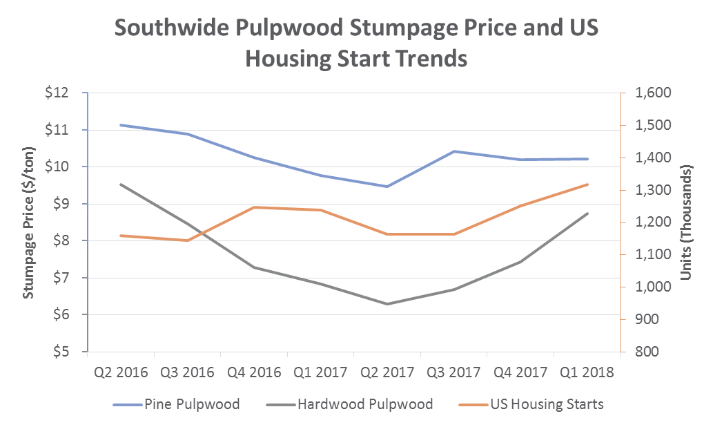 US South Timber Prices: 1Q2018 Performance & Outlook