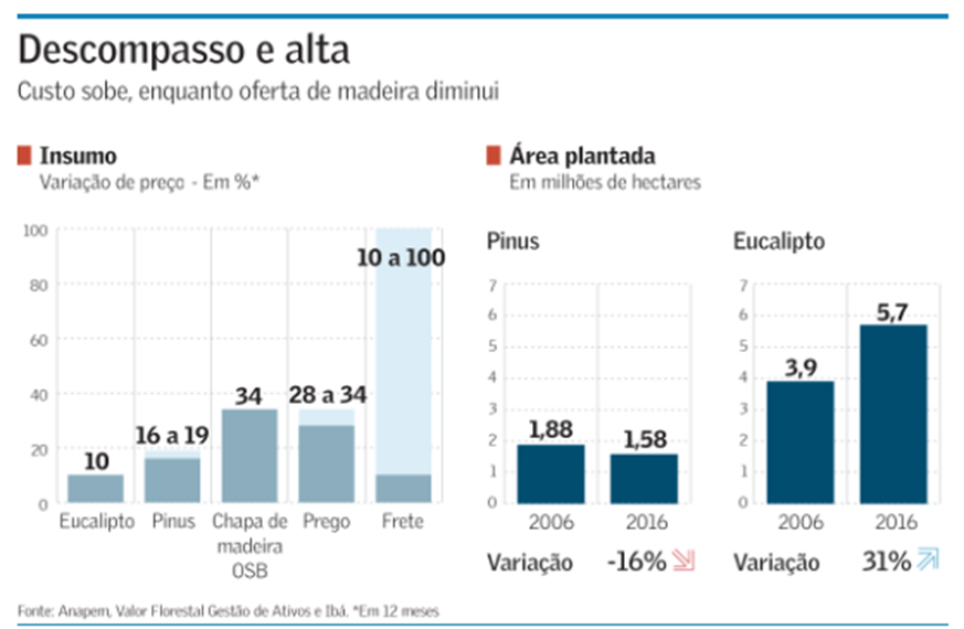 Valor Econômico: Brazilian Packaging Producers Fear Forest Blackout Amid High Wood Prices
