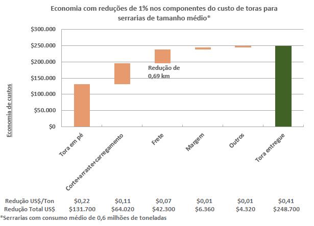 Cada centavo importa: o impacto de 1% de economia na cadeia de suprimentos de sua empresa florestal