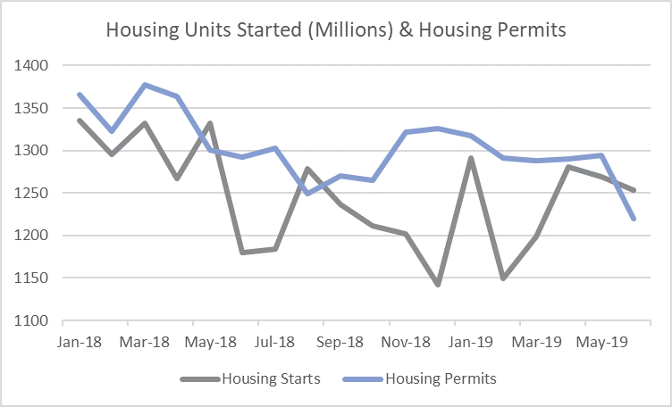 Housing Starts Drop Again in June