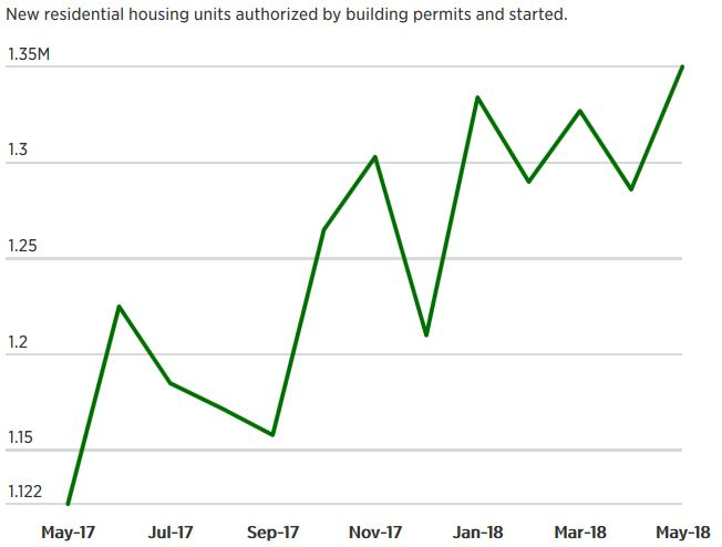 US Housing Starts Reach 11-Year High in May