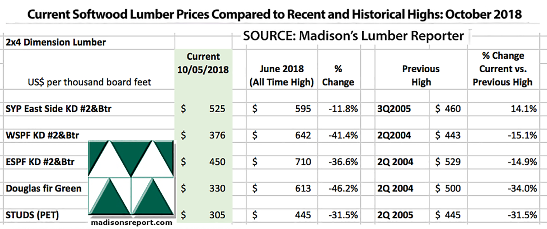 New Developments Affecting North American Softwood Lumber Prices