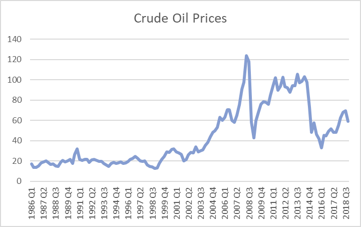 Oil Price Volatility: Does it Impact Delivered Log Costs?