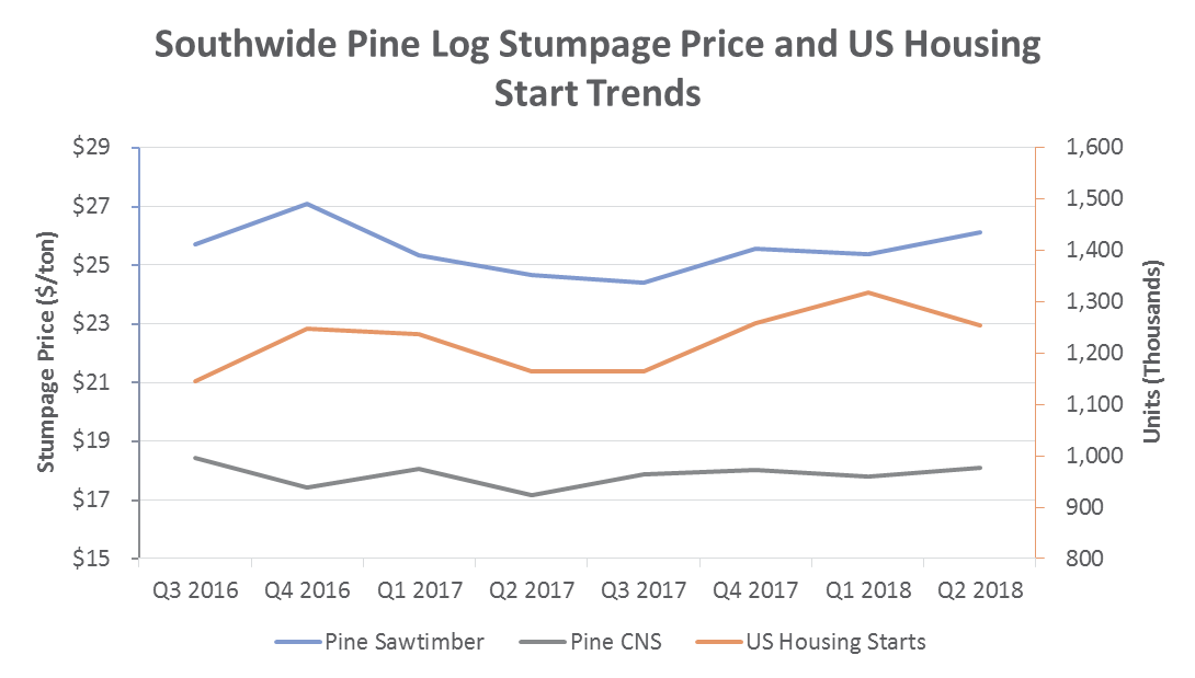 US South Timber Prices: 2Q2018 Performance & Outlook